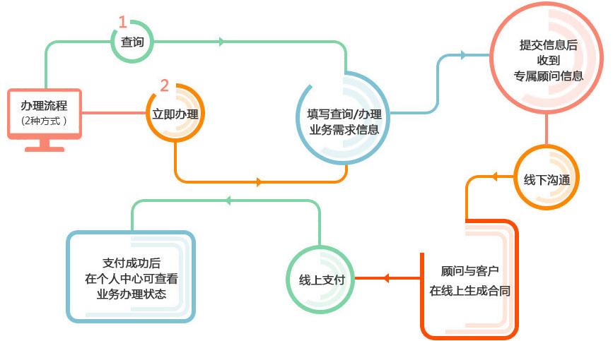05办理流程1.jpg